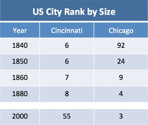 Chart showing that in 1840 Cincinnati was the sixth largest city in the US