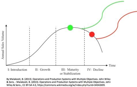 curve showing peak, then decline, then future peak