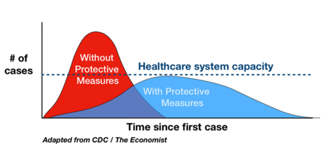 Graph showing alternatives of the coronavirus spread, with and without protective measures, against the healthcare system capacity. The healthcare system cannot bear the load of the lack of protective measures.