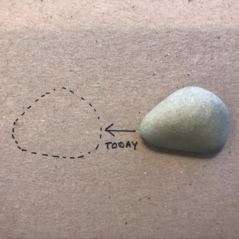 Pebble sitting on a piece of cardbord, with a dotted outline an inch to the left of the pebble and and arrow aiming at the dotted outline, labeled Today