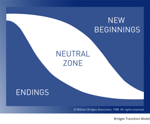 Image of Bridges' Transition Model, showing Endings, Neutral Zone, New Beginnings, with overlap between the three phases