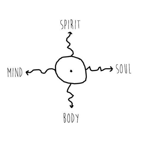 The same drawing, but this time with the four energy arrows labeled: spirit to the north, body to the south, mind to the west, soul to the east