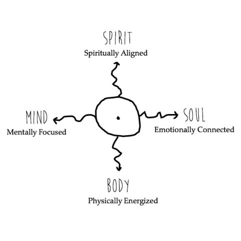 A line drawing of a circle with four arrows coming from it, in the four directions of the compass, with subheads: Spirit-Spiritually Aligned, Body-Physically Energized, Mind-Mentally Focused, Soul-Emotionally Connected