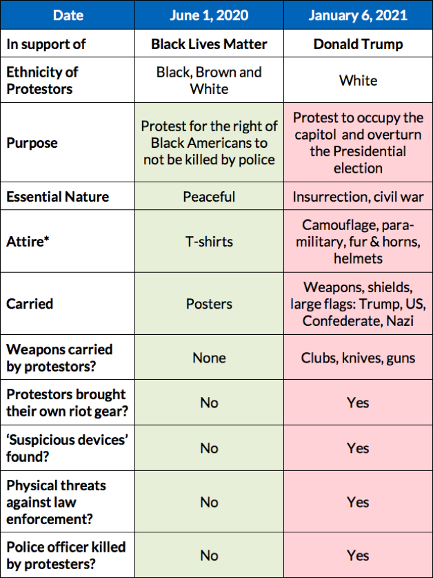Chart comparing the peaceful protest of June 2020 to the violent protest of Jan 2021