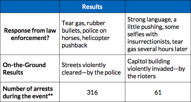 Chart showing difference in police response to the two protests, with 316 arrests on June 1, 2020 but only 61 on Jan 6, 2021, even though the January protest was violent and included weapons and resulted in the death of a police officer